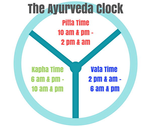 what is the ayurvedic clock