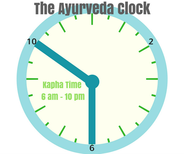 what is the ayurveda clock
