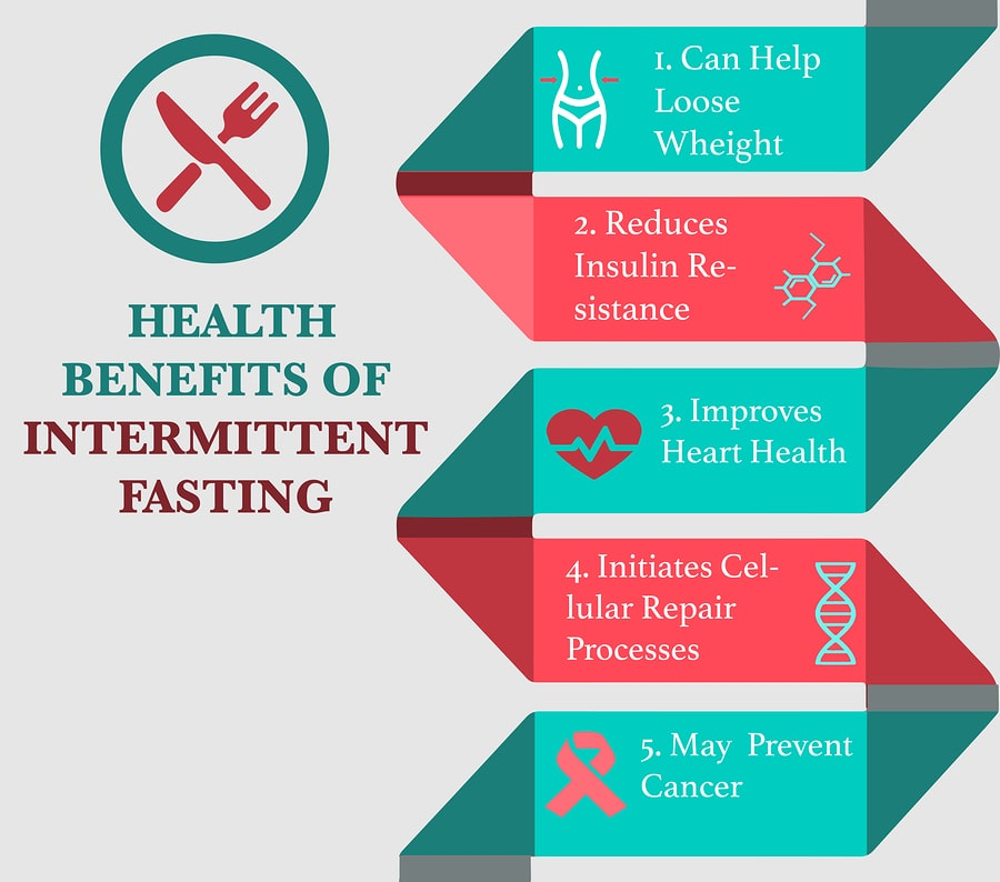 does intermittent fasting help you lose weight