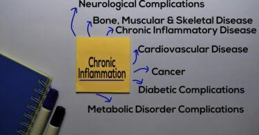 how to reduce chronic inflammation naturally